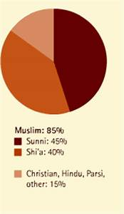 Global Connections Middle East Religion Ethnic Groups