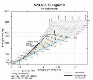 Pv Diagramm Wasser