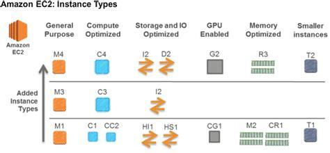 ec2 gpu aws ec2 pricing models microage