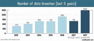 Credit card fraud and ID theft statistics - CreditCards.com