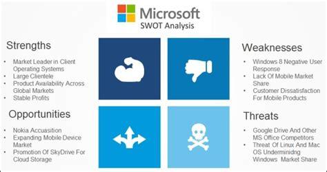 swot analysis template powerpoint  swot analysis