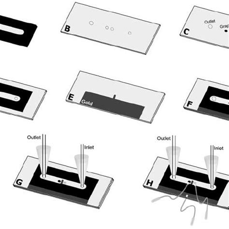 electrode electrochemical microfluidic cell construction  characterization
