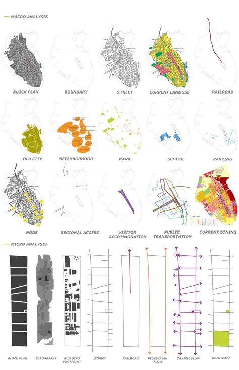 sustainable urban corridor block pattern