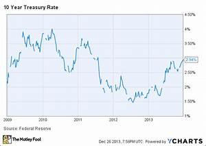 Rising Treasury Rate Hurts Bank Stocks Today The Motley
