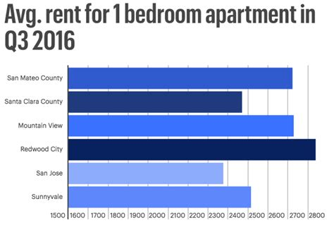 average one bedroom apartment rent average rent for 1 bedroom apartment in bay area 3q2016