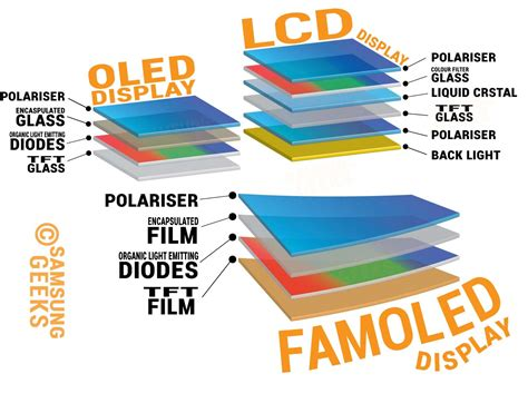 how do smart lights work flexible displays what are they and how do they work