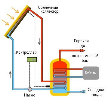 Воздушный солнечный коллектор для отопления дома своими руками принцип работы сборка устройства