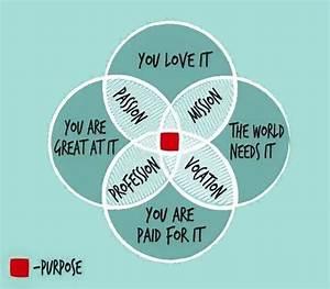 Purpose   Mission   Passion   Profession   Vocation