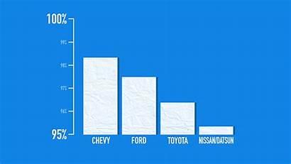 Graph Misleading Spot Grafik Graphs Chevy Penjualan