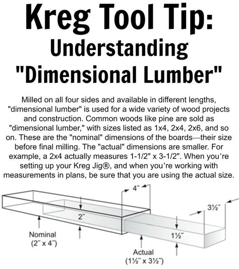 dimensional lumber kreg tool tip understanding quot dimensional lumber quot milled on all four sides and available in