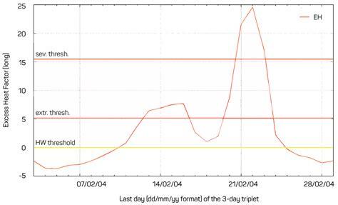 bureau line office ajem heatwaves in queensland