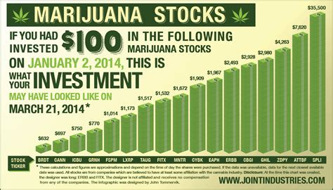 profit  marijuana buy   fear sell   greed marijuana patients