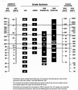 Viscosity Equivalent Chart Viscosity Charts Bob Is The Oil Guy