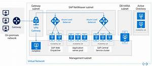 How To Deploy Reference Architecture For Sap Netweaver And Sap Hana On Azure
