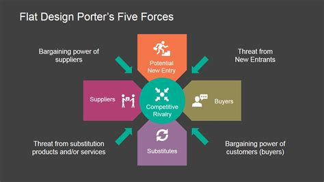 porters  forces powerpoint diagram slidemodel