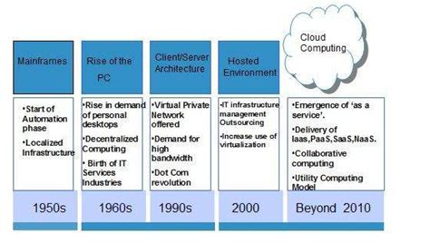 Cloud Computing Overview. Cable Companies In Bronx Ny Custom Signs Ny. Out Of Office Voicemail Openenrollment Cpg Org. Runny Nose And Sneezing Student Loan Database. How To Test For Endometriosis. Employee Onboarding Checklist. Trademark Attorney Seattle Conn Pest Control. Different Careers In Education. Sterile Processing Tech Training