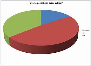 Have you been cyber-bullied? – The Reflective Educator