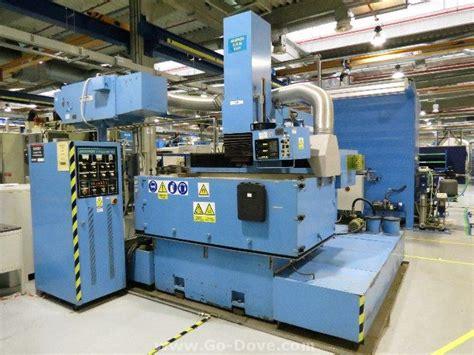 industrial manufacturing equipment market  europe