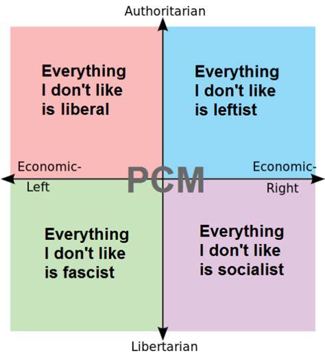 Political Compass Memes - political compass memes mbti types as political compass memes