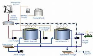 Process Flow Diagram Of A Two