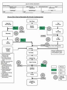 Flow Chart  U2013 Synchro Pharmaceuticals