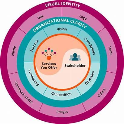 Organizational Clarity Visual Value Identity