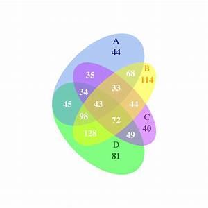 R - Venndiagram - Internal Labels