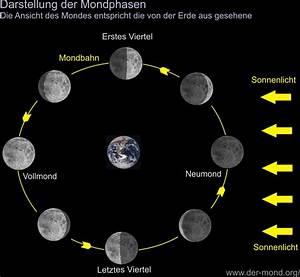 Entfernung Erde Sonne Berechnen : mond im letzten viertel ~ Themetempest.com Abrechnung