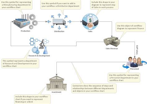 workflow diagram template business processes workflow
