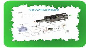 Selective Catalytic Reduction System  Scr