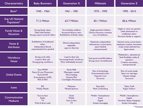 Gen Chart V4 Millenials Generation Baby Boomers