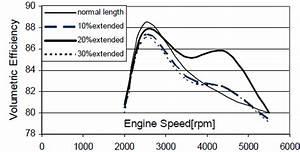 Variation Of Volumetric Efficiency With Speed Of Engine