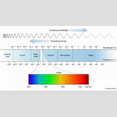 P90  Electromagnetic Spectrum  Igcse Aid