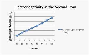 Structure & Reactivity: Atoms