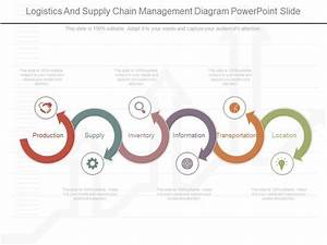 Logistics And Supply Chain Management Diagram Powerpoint