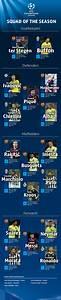 UEFA Champions League squad of the season - UEFA Champions ...