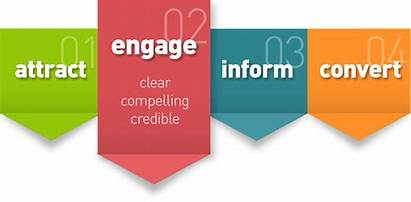 Digital Marketing Web Graphic Practice Pillars Info