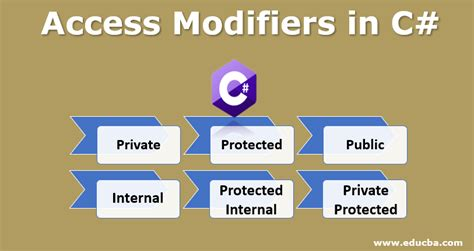 access modifiers   types  access modifiers