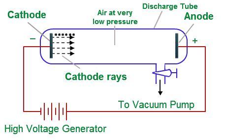 Cathode Ray Tube Experiment Definition Thomson