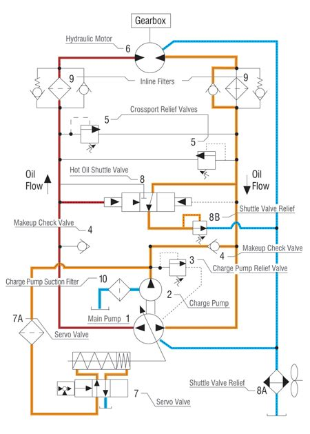 Understanding Troubleshooting Hydrostatic Systems