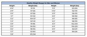 State Of South Carolina Weight