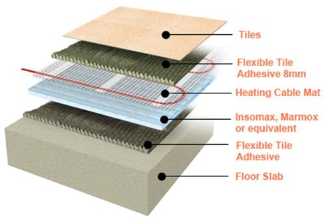 electric underfloor heating mat from germany for