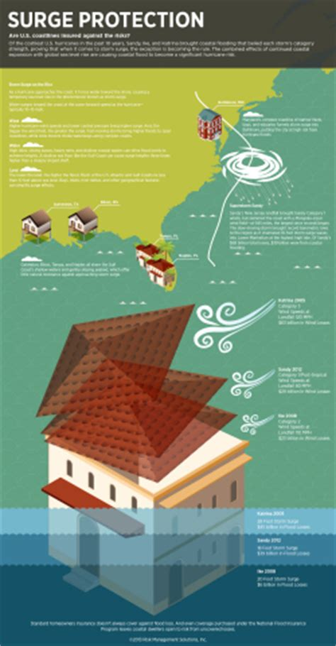 infographic storm surges front  center  hurricane