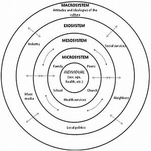 The Ecological Theory Of Human Development  This Figure