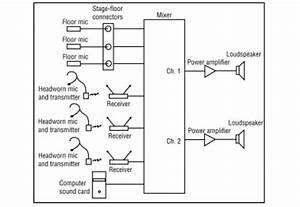 Church Sound System Setup Diagram