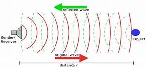 Sound: Doppler Effect and Echo