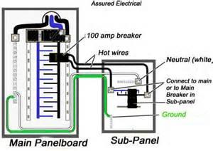 similiar sub panel to sub panel wiring keywords, Wiring diagram