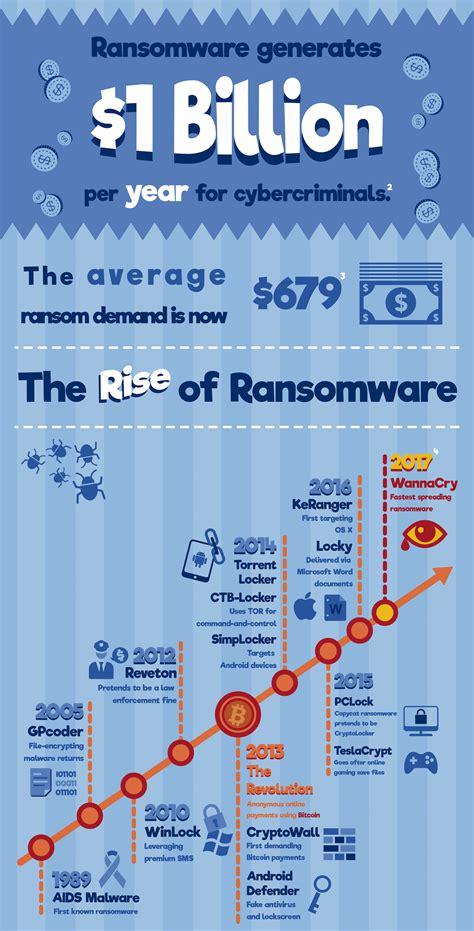infographic prepare  ransomware attacks recoil offgrid