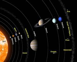Diagram of Solar System | Diagram Site