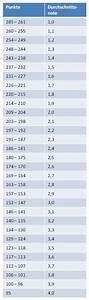 Durchschnitt Berechnen Abi : arbeitsblatt vorschule den durchschnitt berechnen kostenlose druckbare arbeitsbl tter f r ~ Themetempest.com Abrechnung
